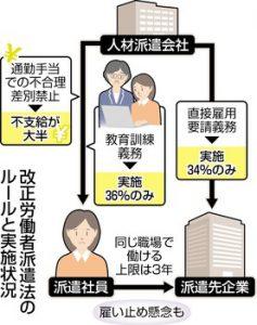 労働者派遣法のルールと実施状況