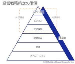 経営戦略策定の階層