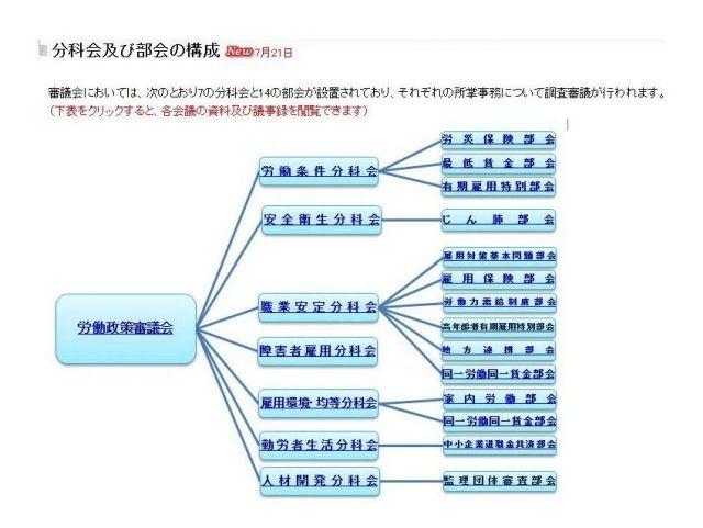 厚 労 省 組織 図